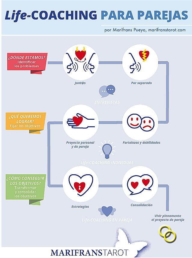 infografia-coaching-parejas